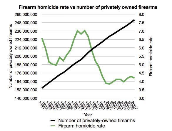 firearm homicide rate proves gun ownership is not causing high homicide rates